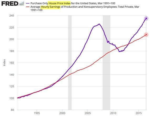 house-price-vs-earnings