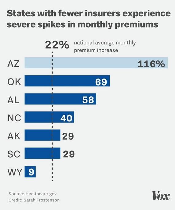 insurance-premium-spike