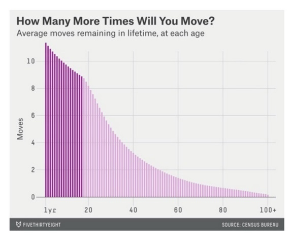 moving-homes-in-lifetime