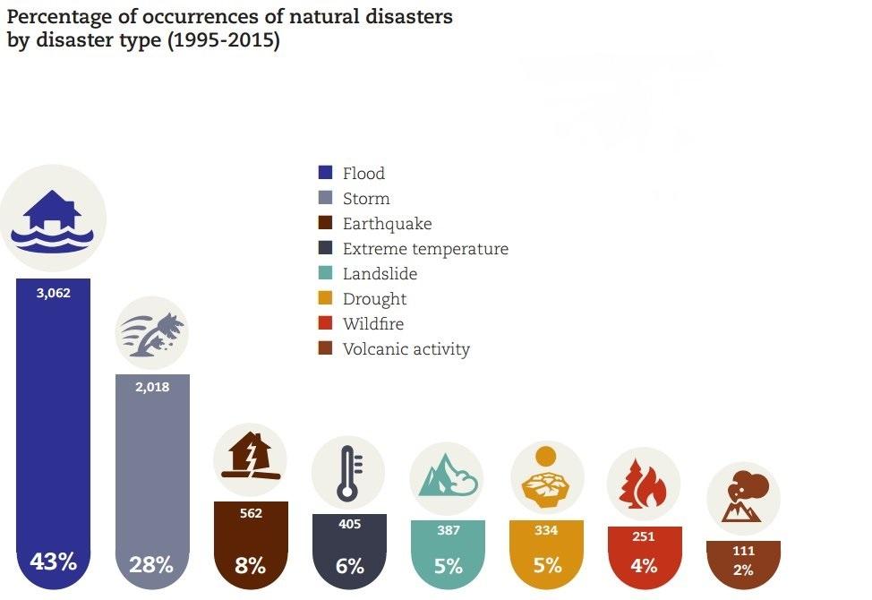 natural-disaster-ocurance