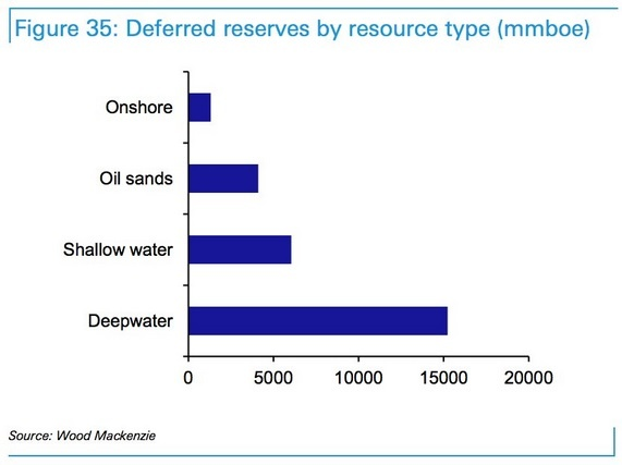 oil-reserves-by-type