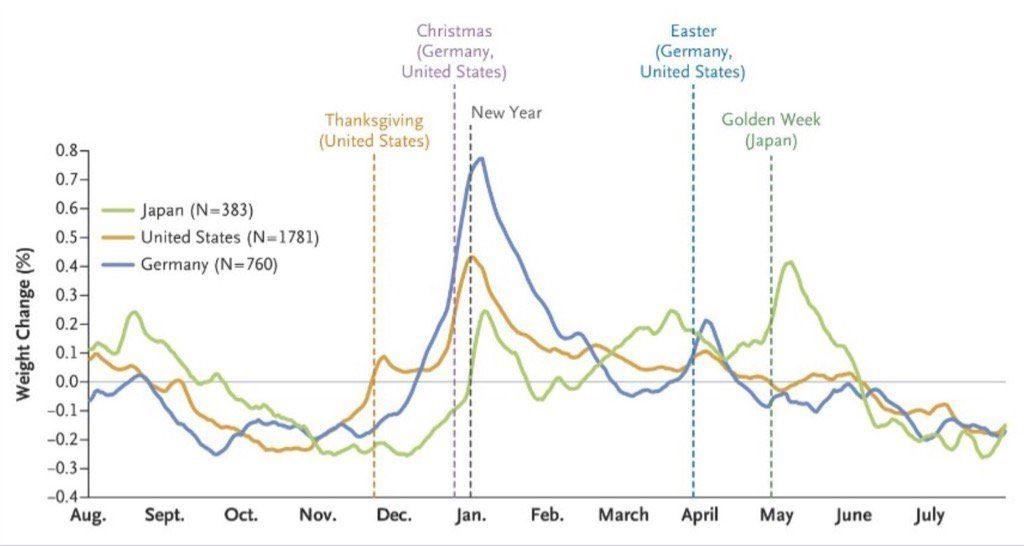 seasonal-weight