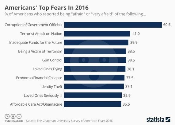 top-fears-no-clowns