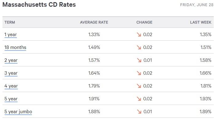 massachusetts CD rates